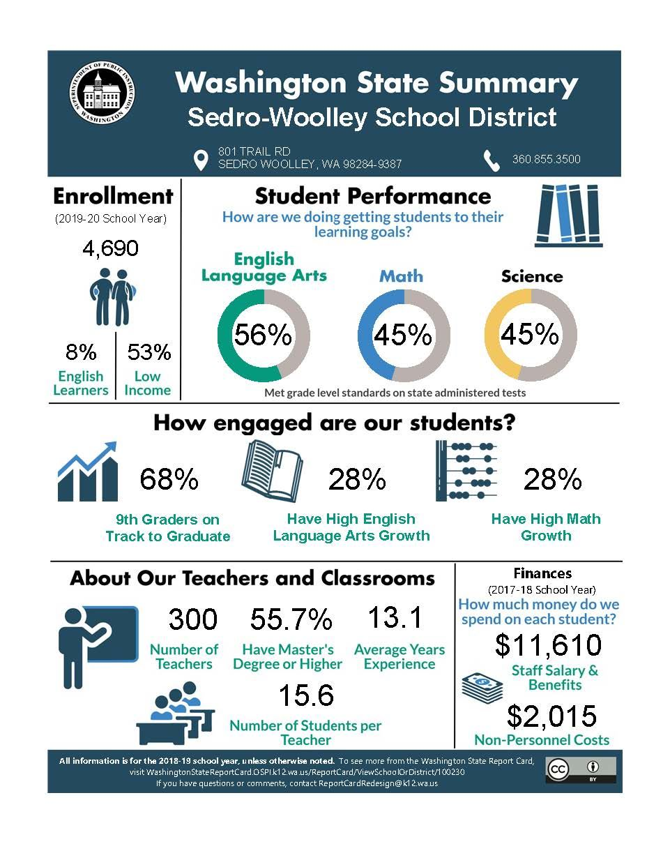Summary Report Card for the Sedro-Woolley School District